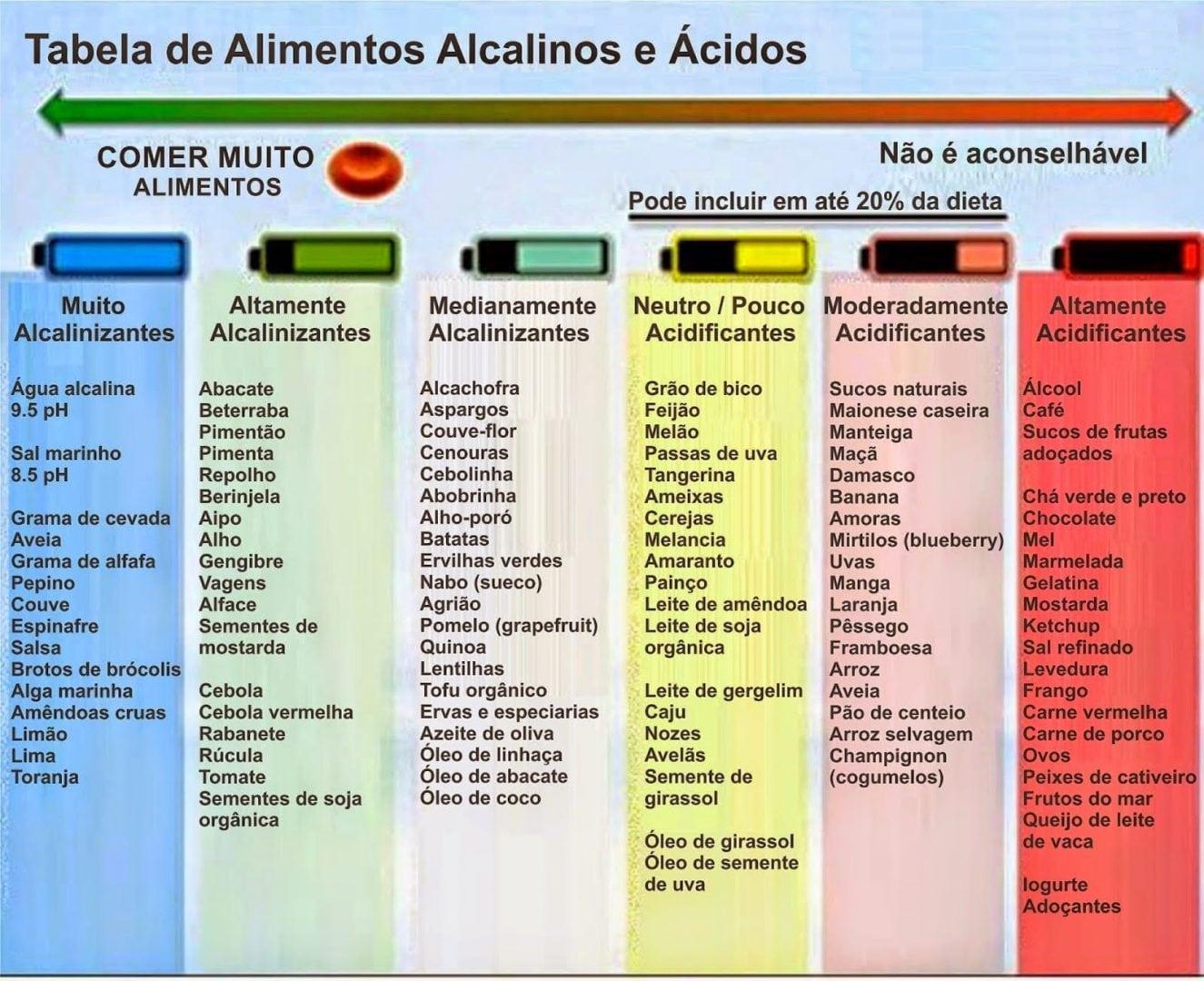 Resultado de imagem para CÂNCER - Causa e Prevenção (Alimentos Ácidos e Alcalinos)