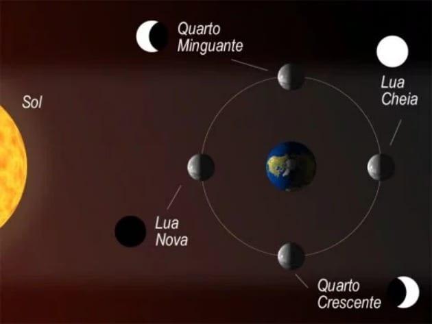 Quais são as fases da lua, e como elas influenciam na Terra?