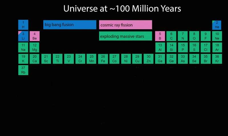 A mudança constante e ininterrupta dos elementos do universo