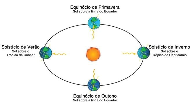 equinócio de inverno terra e sol