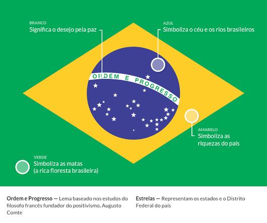 Qual é o verdadeiro significado da bandeira do Brasil?
