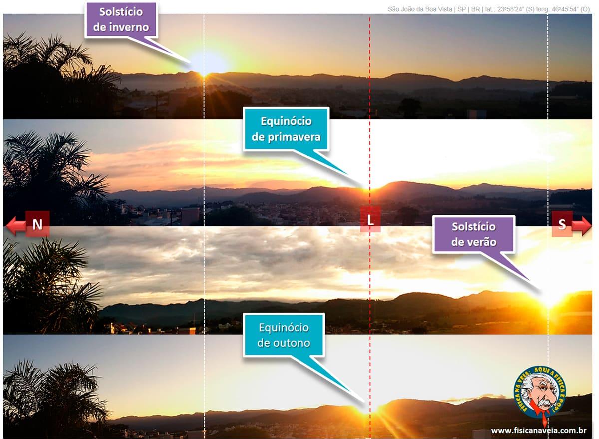 Tudo sobre o solstício, como, quando e porque ele ocorre