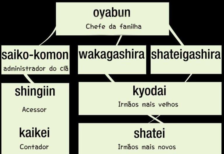 Yakusa - 10 fatos controversos sobre a maior máfia do mundo
