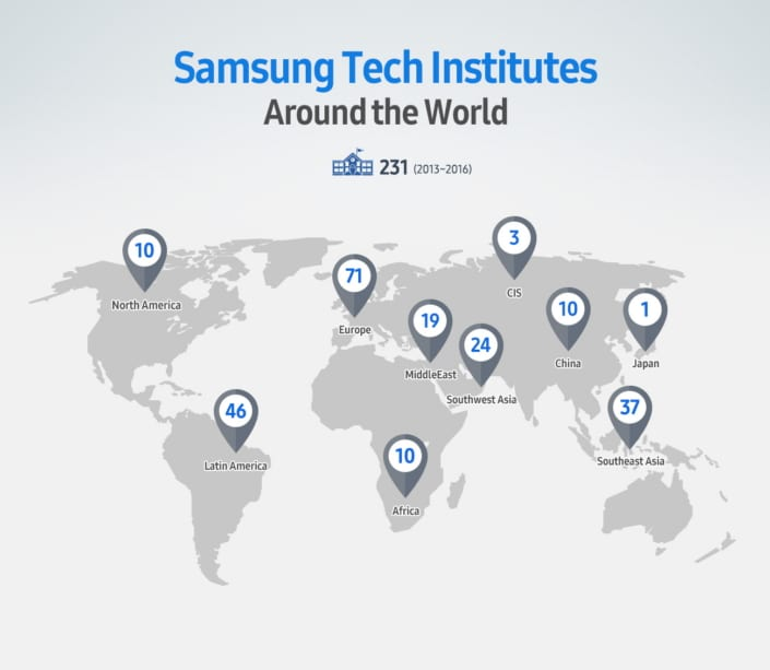 Samsung - História, principais produtos e curiosidades