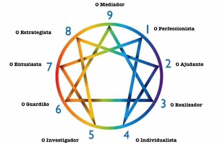 Eneagrama - Os 9 tipos de personalidade do eneagrama