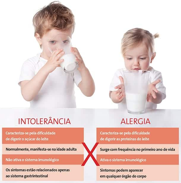 Intolerância à lactose - causas, sintomas e diagnóstico