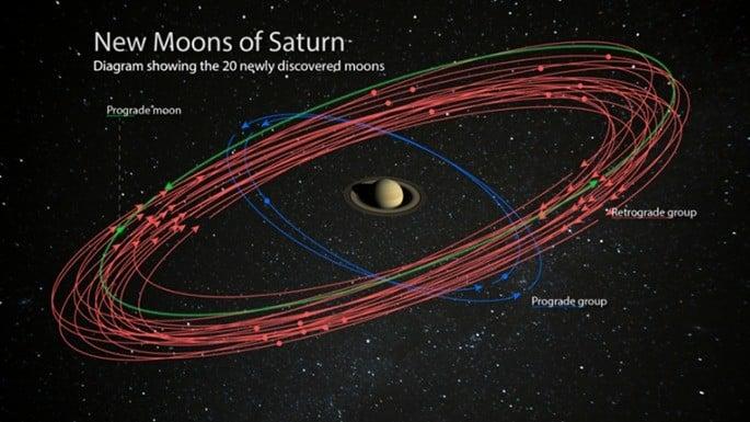 As 82 Luas de Saturno- Novas descobertas e principais satélites