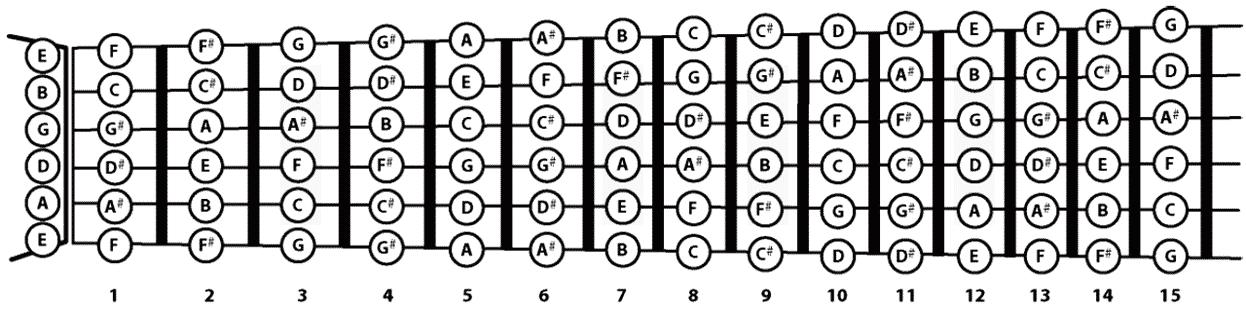 Como aprender tocar violão - tudo que você precisa para começar