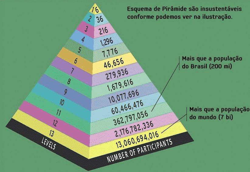 Pirâmide financeira - O que é, como surgiu e por que não funciona