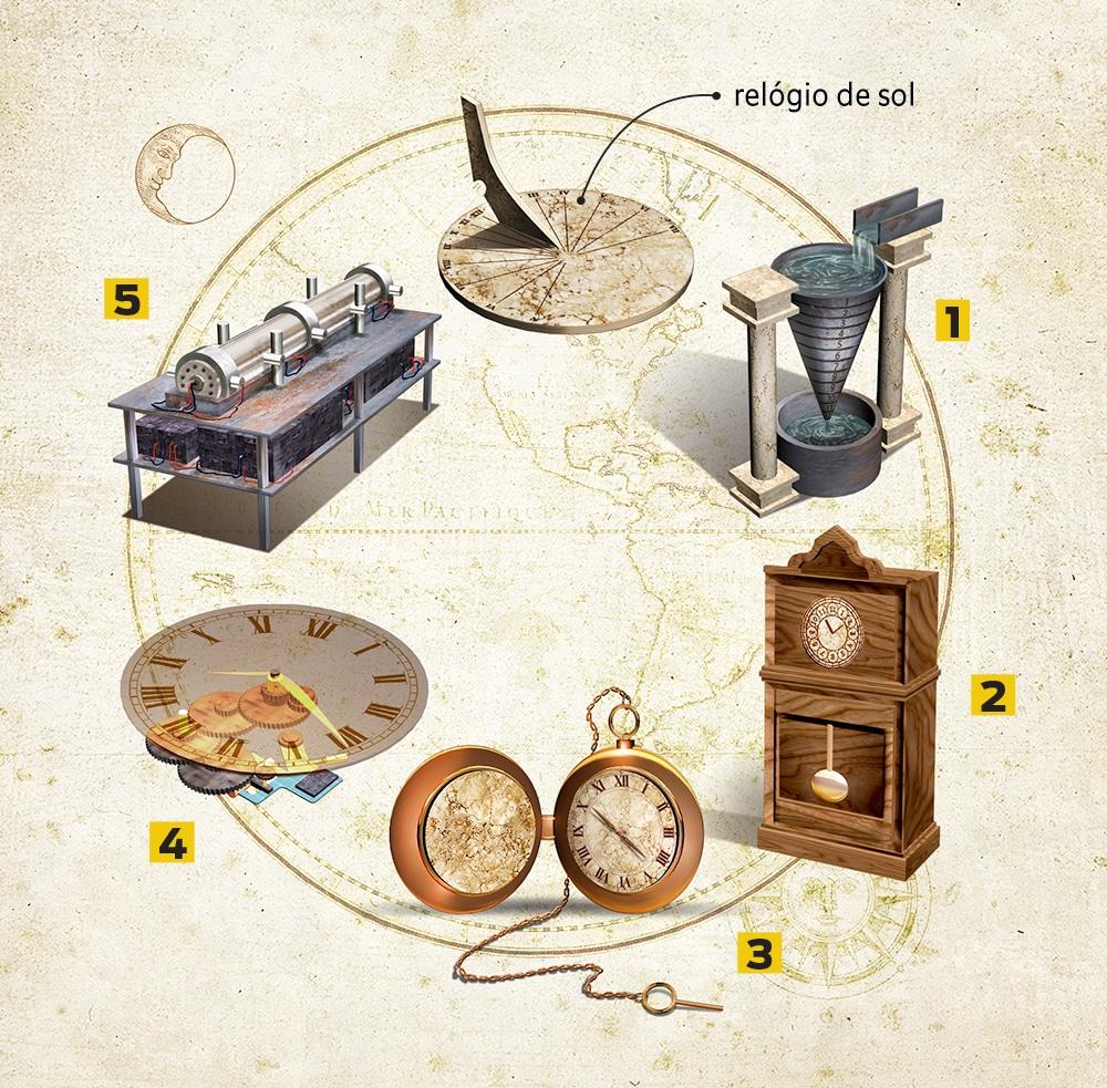 Relógios, como funcionam? Origem, tipos e evolução