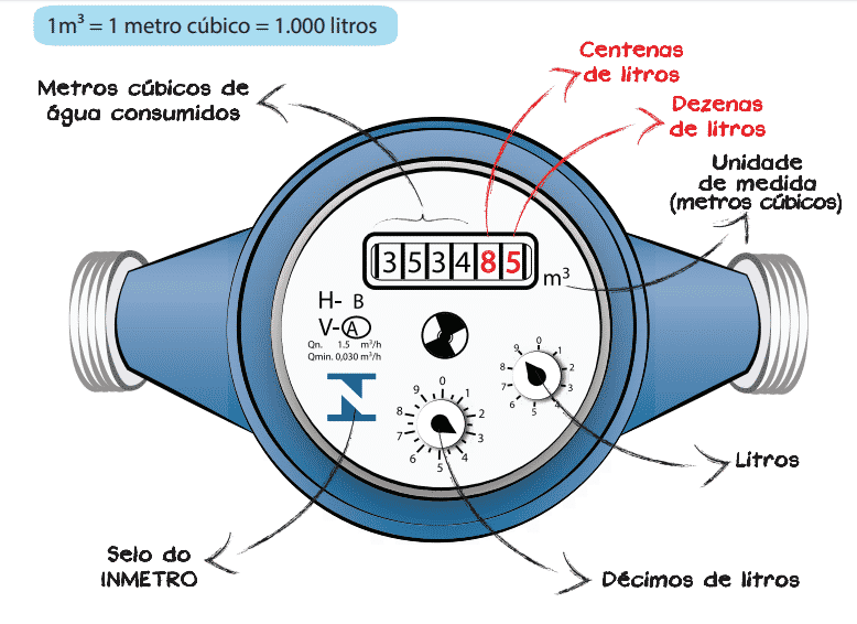 Hidrômetro - Medidor de água