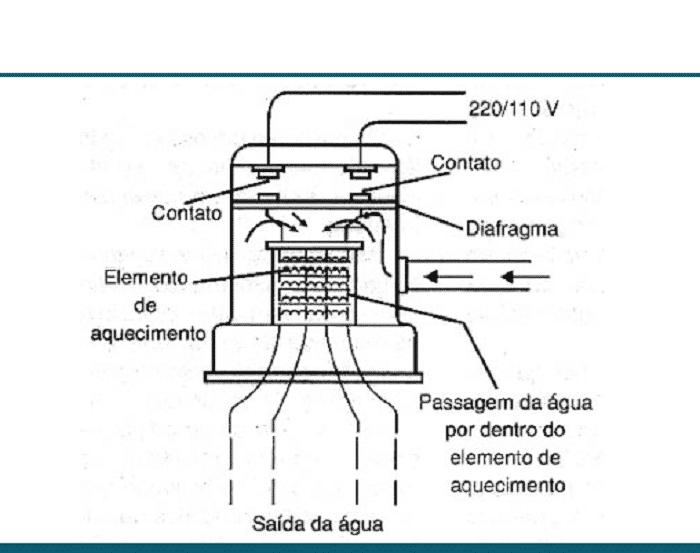 Chuveiro elétrico: como funciona e benefícios deste aparelho