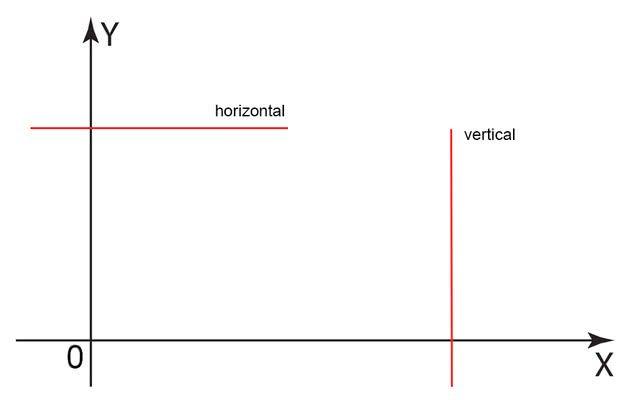 Horizontal e vertical - qual é a diferença e como nunca mais errar