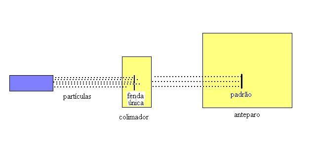 Modelo linear da dualidade onda-partícula para exemplificação do item