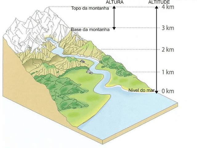Cidades mais altas do Brasil - quais são, onde estão e suas altitudes