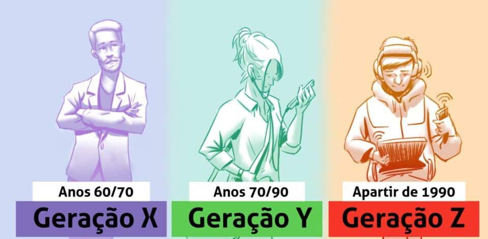 Quais as principais características da geração x, y e z + diferenças entre elas